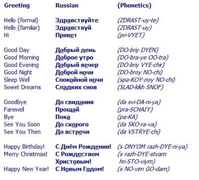 English Russian Salutations And Basic Phrases